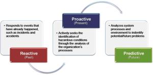 reactive_proactive_predictive